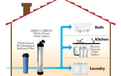The Philosophy of Best Home Whole House Filtration System